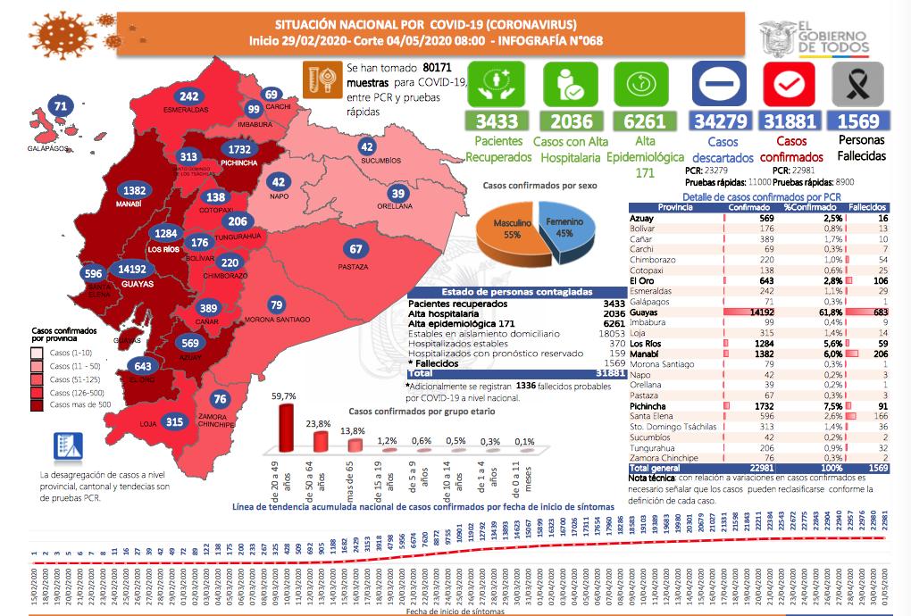 Situation Équateur COVID 19 au 04 mai 2020