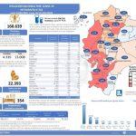 Situation du COVID en Équateur - nombre de cas novembre 2020